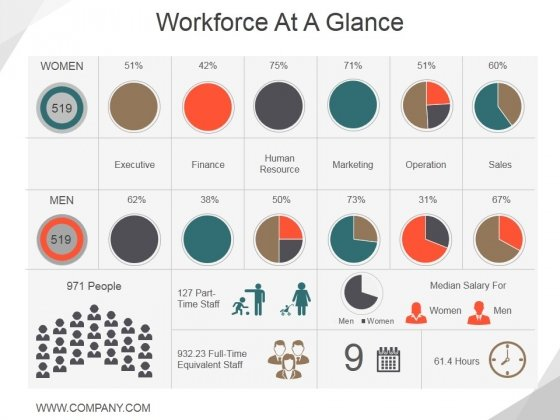 Workforce At A Glance Ppt PowerPoint Presentation Layouts Slide