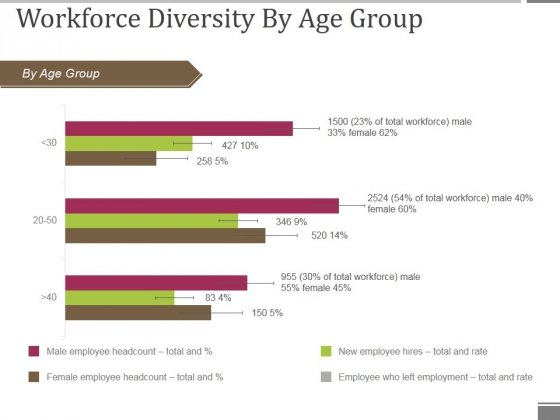 Workforce Diversity By Age Group Ppt PowerPoint Presentation Visual Aids Gallery