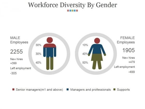Workforce_Diversity_By_Gender_Ppt_PowerPoint_Presentation_Styles_Slides_Slide_1