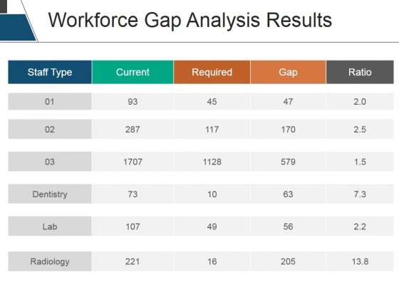 Workforce Gap Analysis Results Ppt PowerPoint Presentation Infographic Template Deck