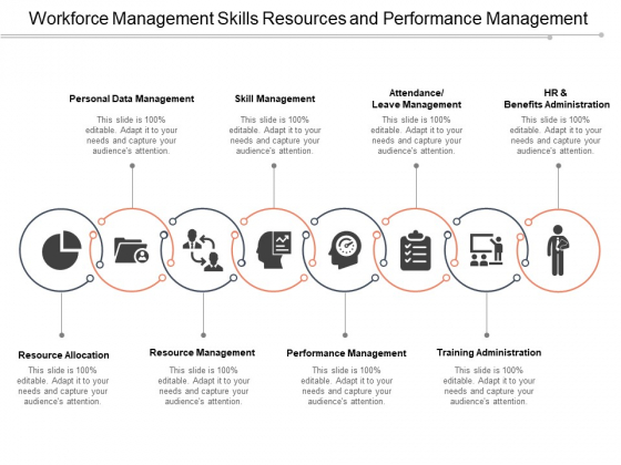Workforce Management Skills Resources And Performance Management Ppt PowerPoint Presentation Layouts Visual Aids