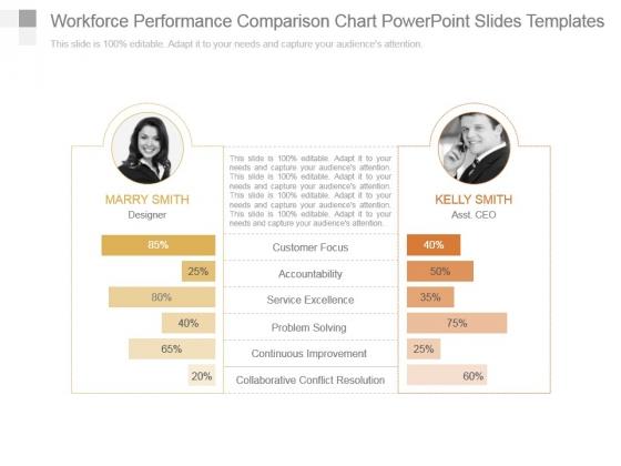 Workforce Performance Comparison Chart Powerpoint Slides Templates