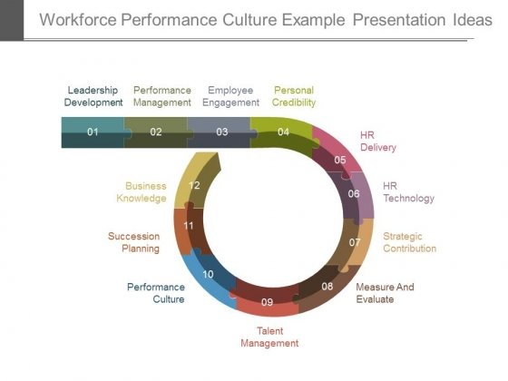 Workforce Performance Culture Example Presentation Ideas