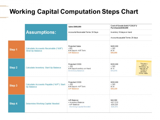 Working Capital Computation Steps Chart Ppt PowerPoint Presentation Layouts Graphic Images