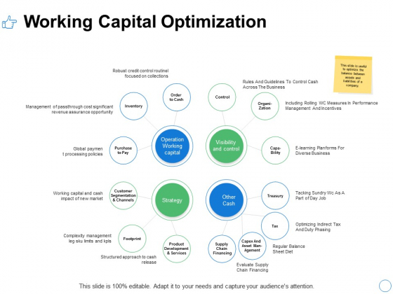 Working Capital Optimization Ppt PowerPoint Presentation Infographic Template Maker