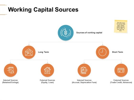 Working Capital Sources Ppt PowerPoint Presentation Layouts Templates