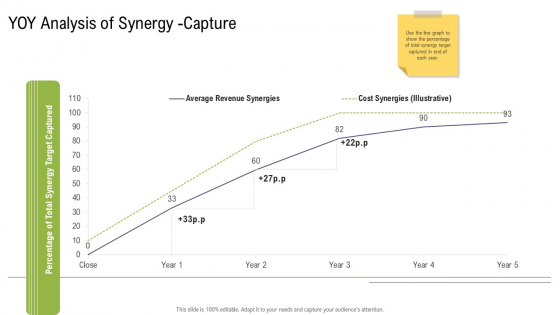 YOY Analysis Of Synergy Capture Mergers And Acquisitions Synergy Ppt Infographic Template Infographic Template PDF