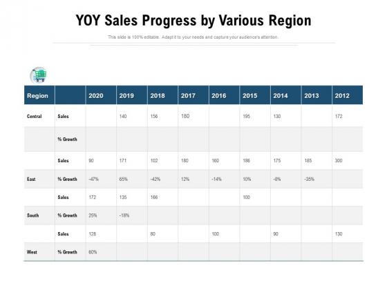 YOY Sales Progress By Various Region Ppt PowerPoint Presentation Styles Portrait PDF