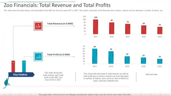 Zoo Financials Total Revenue And Total Profits Pictures PDF