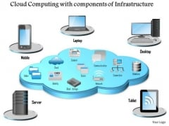 1 Cloud Computing With Components Of Infrastructure Surrounded By Mobile Devices Ppt Slides
