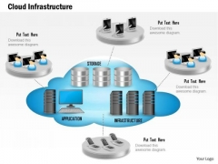 1 Cloud Infrastructure Show With Application Storage And Servers And Mobile Devices Ppt Slides