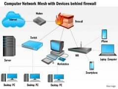 1 Computer Network Mesh With Devices Behind Firewall Connected To The Internet Ppt Slides