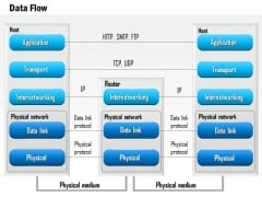 1 Data Flow Through The Seven Layers Of The Osi Stack Http Smtp Tcp Udp Ppt Slide