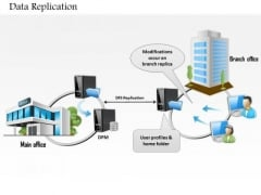 1 Data Replication Between Main Office And Branch Over Network Wan Lan Ppt Slides