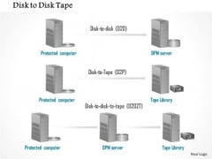 1 Disk To Disk To Tape Storage Replication Between Protected Computer And Tape Library Ppt Slide