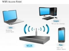 1 Wifi Access Point Connected To Mobile Phone And Laptop Over Wireless Network Ppt Slides
