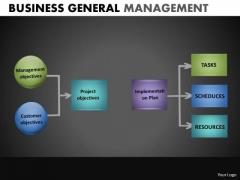 2 3 Sub Stages Process Flowchart Diagram PowerPoint Templates Ppt Slides