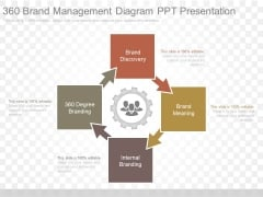 360 Brand Management Diagram Ppt Presentation