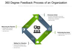 360 Degree Feedback Process Of An Organization Ppt PowerPoint Presentation Infographics Inspiration PDF