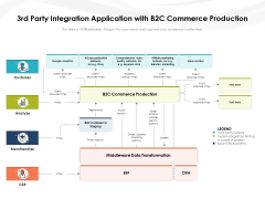 3Rd Party Integration Application With B2c Commerce Production Ppt PowerPoint Presentation File Grid PDF