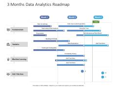 3 Months Data Analytics Roadmap Structure