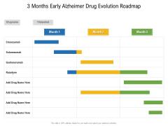 3 Months Early Alzheimer Drug Evolution Roadmap Inspiration