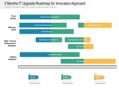 3 Months IT Upgrade Roadmap For Innovation Approach Mockup