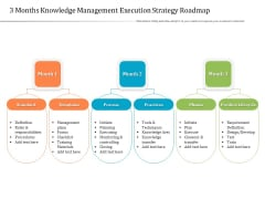 3 Months Knowledge Management Execution Strategy Roadmap Structure