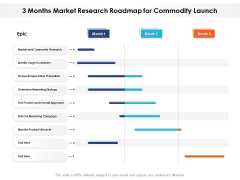 3 Months Market Research Roadmap For Commodity Launch Icons