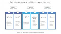 3 Months Material Acquisition Process Roadmap Formats