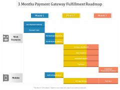3 Months Payment Gateway Fulfillment Roadmap Structure