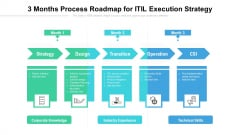 3 Months Process Roadmap For ITIL Execution Strategy Summary