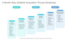 3 Months Raw Material Acquisition Process Roadmap Guidelines