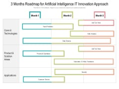 3 Months Roadmap For Artificial Intelligence IT Innovation Approach Template