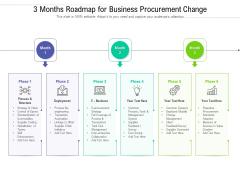 3 Months Roadmap For Business Procurement Change Formats