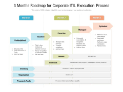 3 Months Roadmap For Corporate ITIL Execution Process Diagrams