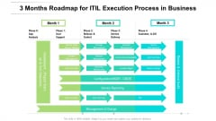 3 Months Roadmap For ITIL Execution Process In Business Structure
