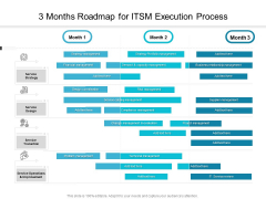 3 Months Roadmap For ITSM Execution Process Diagrams