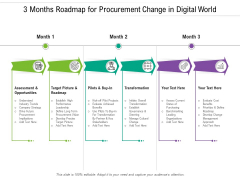 3 Months Roadmap For Procurement Change In Digital World Infographics