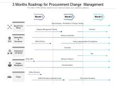 3 Months Roadmap For Procurement Change Management Slides