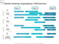 3 Months Roadmap Organizational ITSM Execution Rules