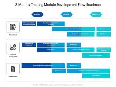 3 Months Training Module Development Flow Roadmap Designs