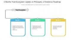 3 Months Trust Ecosystem Update On Philosophy Of Existence Roadmap Formats