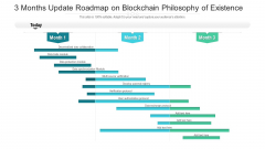 3 Months Update Roadmap On Blockchain Philosophy Of Existence Rules