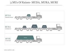 3 Mus Of Kaizen Muda Mura Muri Ppt PowerPoint Presentation Example