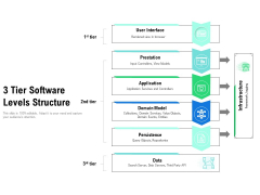 3 Tier Software Levels Structure Ppt PowerPoint Presentation Infographics Samples PDF