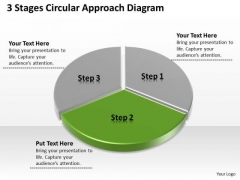 3 Stages Circular Approach Diagram Non Profit Business Plan Sample PowerPoint Slides