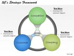 3cs Strategic Framework PowerPoint Presentation Template