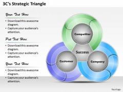 3cs Strategic Triangle PowerPoint Presentation Template