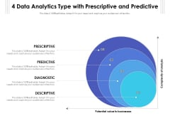4 Data Analytics Type With Prescriptive And Predictive Ppt PowerPoint Presentation File Infographic Template PDF